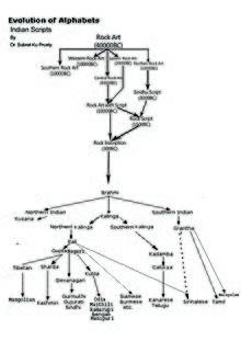 Odia language - Wikipedia