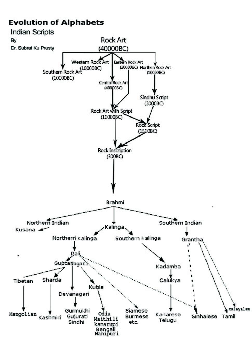 Script Tree of India