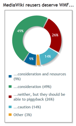 External users deserve: consideration and resources (9%); consideration (49%); neither, but they should be able to piggyback (26%); caution (14%); other (3%)
