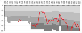 Skövde AIK - A chart showing the progress of Skövde AIK through the swedish football league system. The different shades of gray represent league divisions.