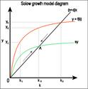 Darstellung des Solow-Modells im Diagramm