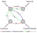 Solvay Process.PNG