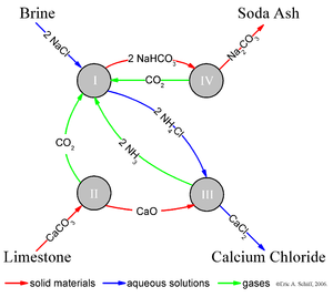 Solvay process - Chemistry of the Solvay Process. Each circle represents a reaction.