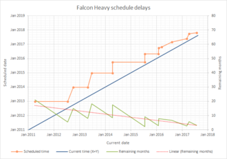 Falcon Heavy - A graphical representation of the schedule delays of Falcon Heavy