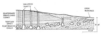 Neolithic flint mines of Spiennes - Section of mines at Spiennes