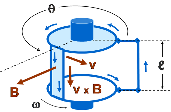 Rectangular wire loop rotating at angular velocity ω in radially outward pointing magnetic field B of fixed magnitude. The circuit is completed by brushes making sliding contact with top and bottom discs, which have conducting rims. This is a simplified version of the drum generator. Spindle.PNG