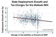 Unemployment - Wikipedia