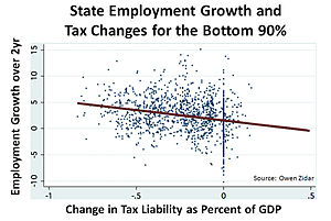 Supply-side economics - Image: State Employment growth and Tax Changes for the Bottom 90% v 2