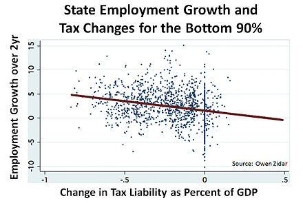 Tax decreases on high income earners (top 10%) are not correlated with employment growth, however, tax decreases on lower income earners (bottom 90%) are correlated with employment growth. State Employment growth and Tax Changes for the Bottom 90%25 v2.jpg