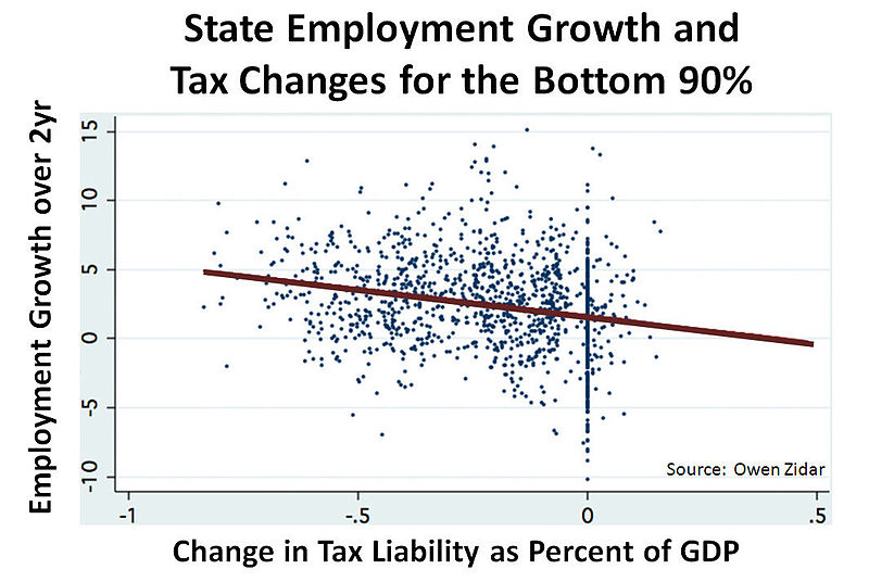File:State Employment growth and Tax Changes for the Bottom 90% v2.jpg