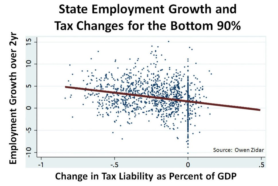 State Employment growth and Tax Changes for the Bottom 90% v2