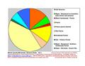 Steele Co Native Vegetation Pie Chart New Wiki Version.pdf