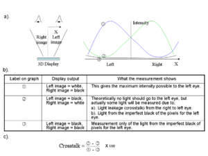 Parallax barrier - Measurement of crosstalk in 3D displays.  Crosstalk is the percentage of light from one view leaking to the other view.  The measurements and calculations above show how crosstalk is defined when measuring crosstalk in the left image.  Diagrams a) sketch the intensity measurements that need to be made for different outputs from the 3D display.  Table b) describe their purpose.  Equation c) is used to derive the crosstalk.  It is the ratio of the light leakage from the right image into the left image, but note that the imperfect black level of the LCD is subtracted out from the result so that it does not change the crosstalk ratio.