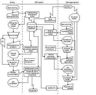 Data processing system - Image: Stockbridge system flowchart example