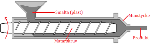 Extrusion Moulding Process