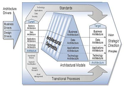 federal enterprise architecture - wikipedia