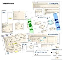Systems    Modeling Language     Wikip  dia