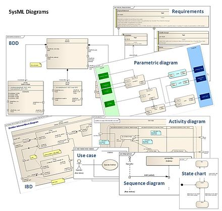 Sysml diagrams collage.jpg