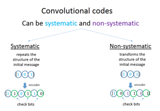 Convolutional code - A short classification of convolutional codes based on the encoding way.