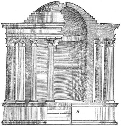 Temple Of Vesta Tivoli From Serlio Figure 21 Character Renaissance