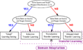 Transfer learning and domain adaptation.png