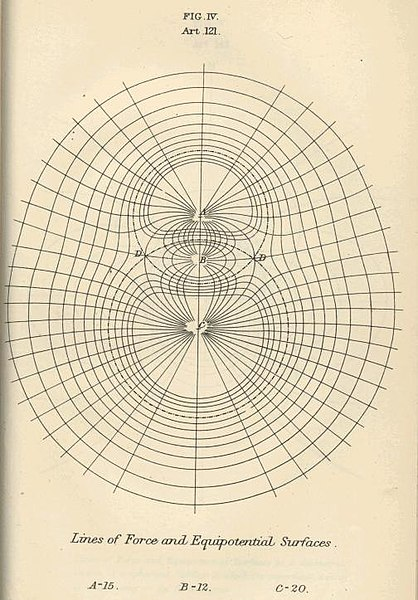 Diagram of electromagnetic fields, from 'A Treatise on Electricity and Magnetism' by James Clark Maxwell