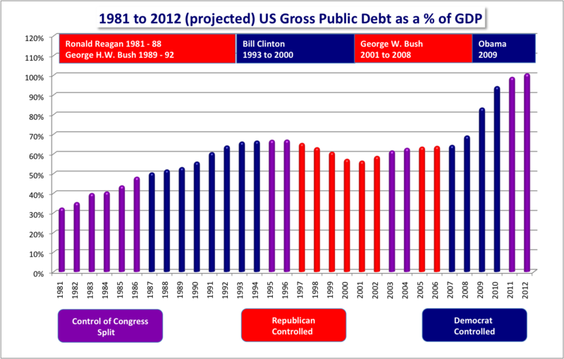 File:US Federal Debt as Percent of GDP Color Coded Congress Control and Presidents Highlighted.png