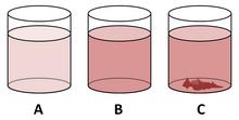 Versando progressivamente un soluto solido all'interno di un solvente liquido, la soluzione inizialmente insatura (A) diventa satura (B). Aggiungendo ulteriore soluto, la soluzione diventa sovrassatura e il soluto in eccesso precipiterà sul fondo del recipiente (C), in modo da ripristinare le condizioni di saturazione.