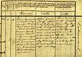 Wilno parafia św. Jana akt urodzenia nr 226 z 1835 r. Józef Kalinowski.jpg