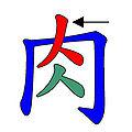 肉 倉頡字形特徵.jpg