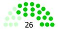 1st Senate.png