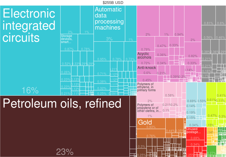 2014 Singapore Products Export Treemap