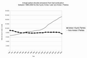 Kyoto Protocol - Annual per capita carbon dioxide emissions (i.e., average emissions per person) from fuel combustion between 1990-2009 for the Kyoto Annex I and non-Annex I Parties.
