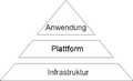Architektur cloudcomputing.png