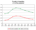Argentina poverty index 2001-2004.png