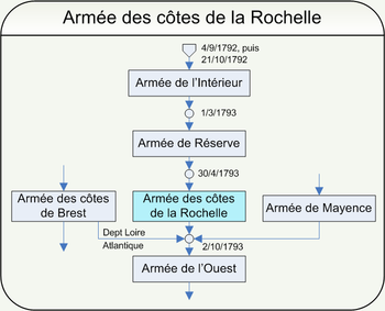 Chart shows the evolution of the Revolutionary French Army of the Coasts of La Rochelle.
