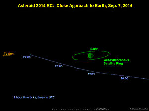 2014 RC - Image: Asteroid 2014RC 20140903a