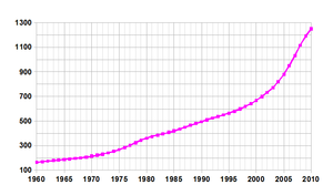 Demographics of Bahrain - Demographics of Bahrain, Data of FAO, year 2005 ; Number of permanent inhabitants in thousands.
