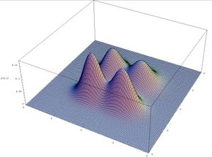 Mixture distribution - Image: Bimodal bivariate small