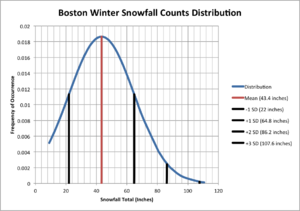 Boston Winter Snowfall Counts Distribution
