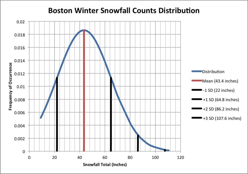 Boston Winter Snowfall Counts Distribution
