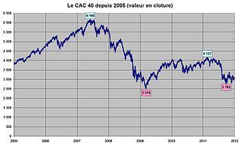 Le Cac 40 Explication Essay - image 4