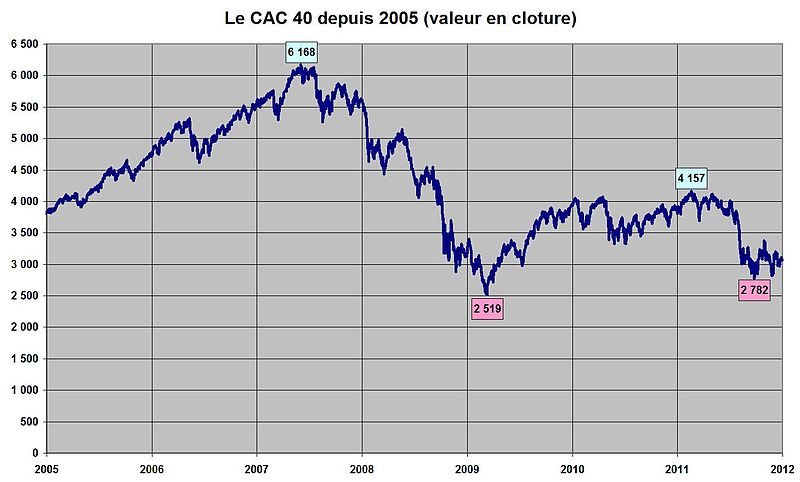 800px-CAC_40_2005-2011