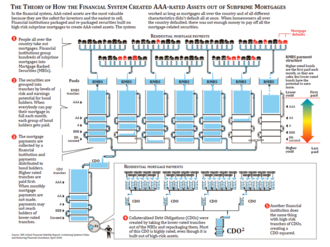 Collateralized debt obligation - IMF Diagram of CDO and RMBS