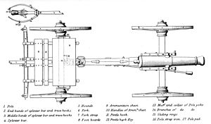 Limbers and caissons - Limber (left) and field gun, ca. 1864 (top view)