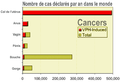 Cases of HPV cancers graphFr.png