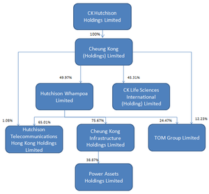 Cheung Kong Holdings - Image: Cheung Kong Holdings group structure