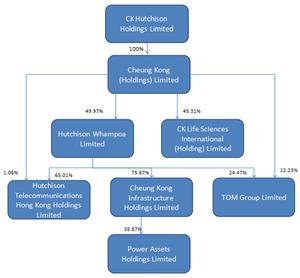 Cheung Kong Holdings
