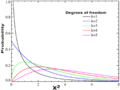 Chi-square distributionPDF-English.png