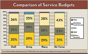 Comparison of where service budgets are alloca...